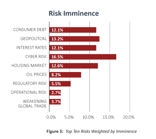 top-risks-by-imminence